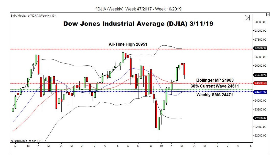 Dow Jones Industrial Average (DJIA), Weekly Chart