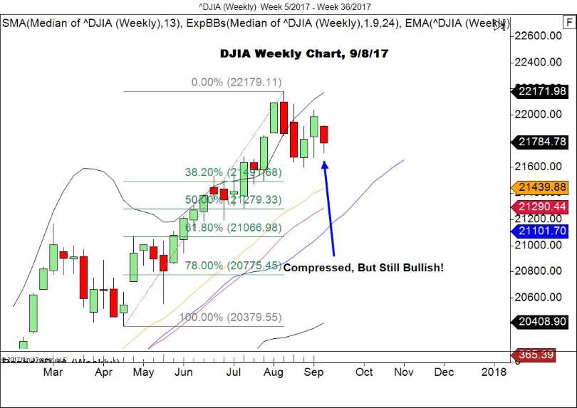 DJIA Weekly