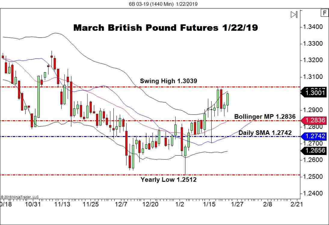 March British Pound Futures (6B), Daily Chart