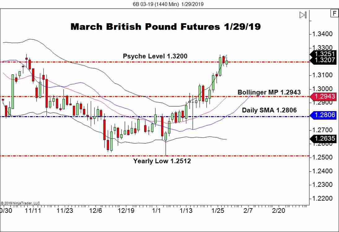 March British Pound FX Futures (6B), Daily Chart