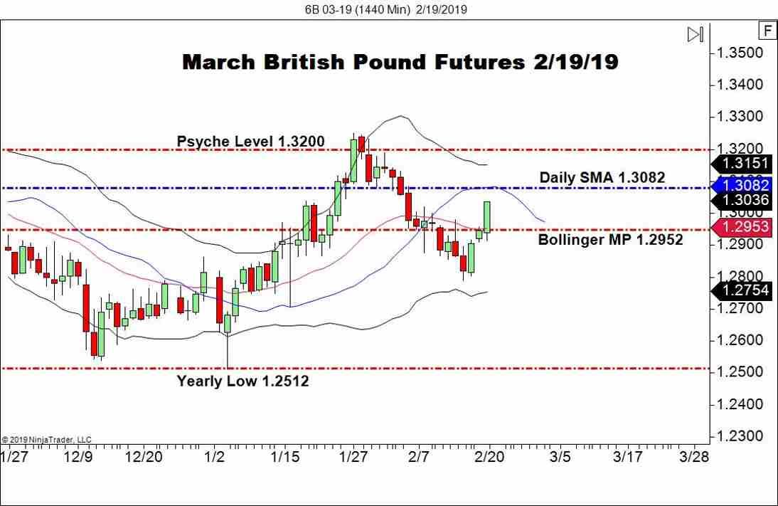 March British Pound FX Futures (6B), Daily Chart