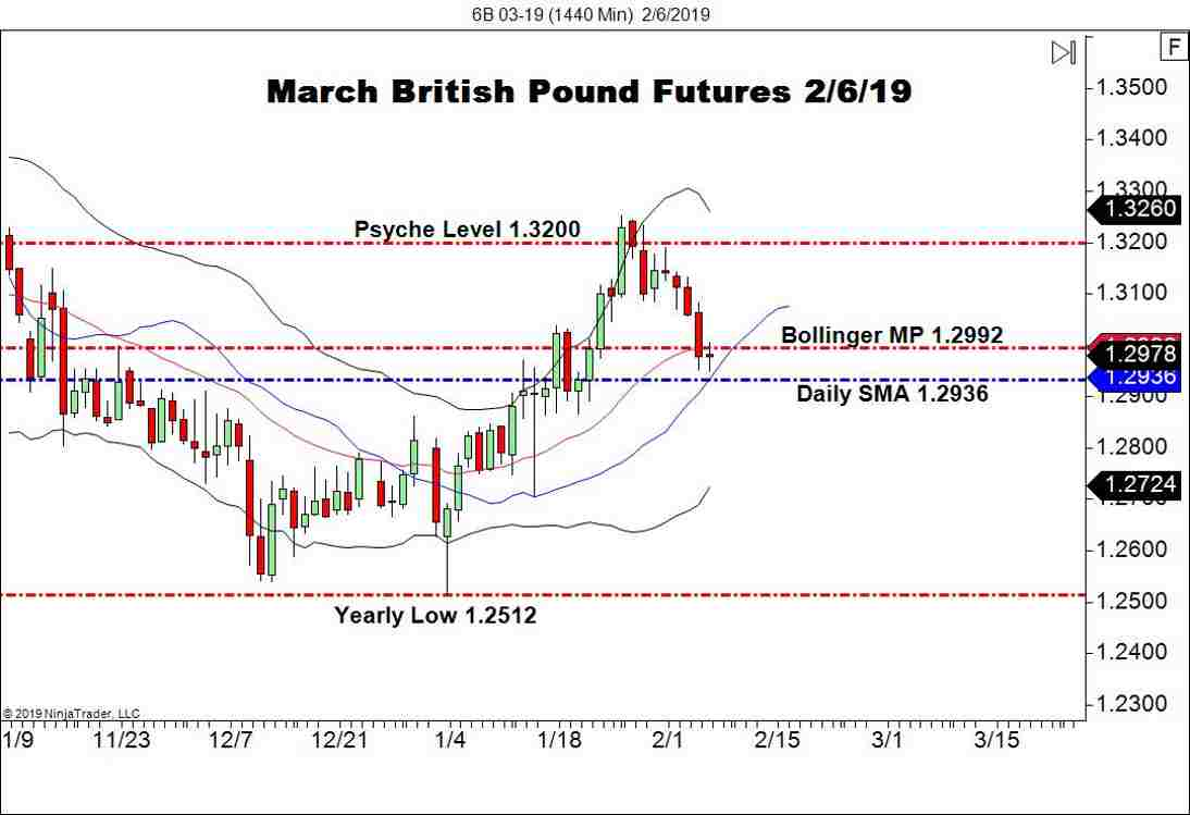 British Pound FX Futures (6B), Daily Chart