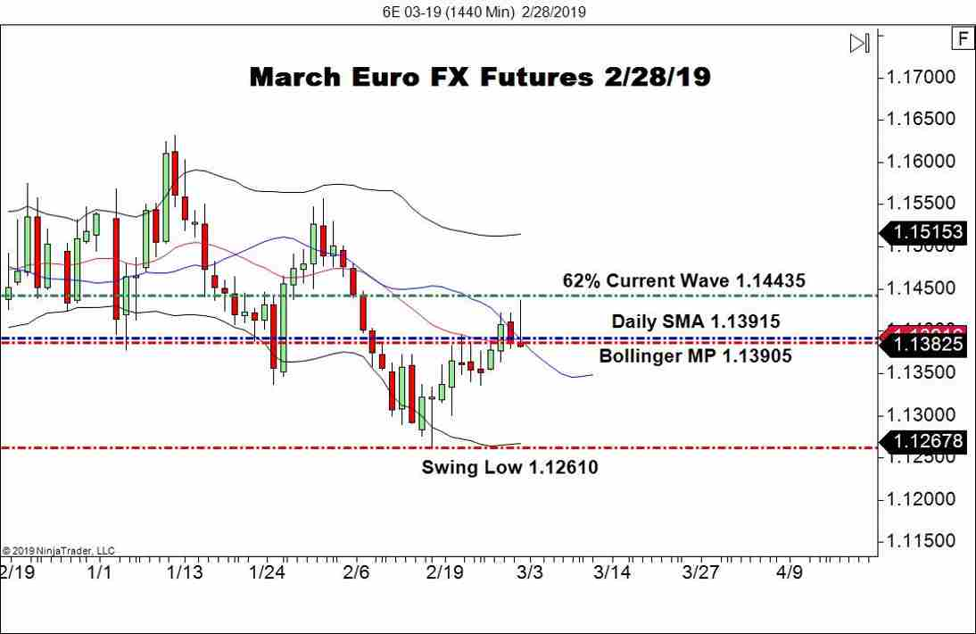 March Euro FX Futures (6E), Daily Chart