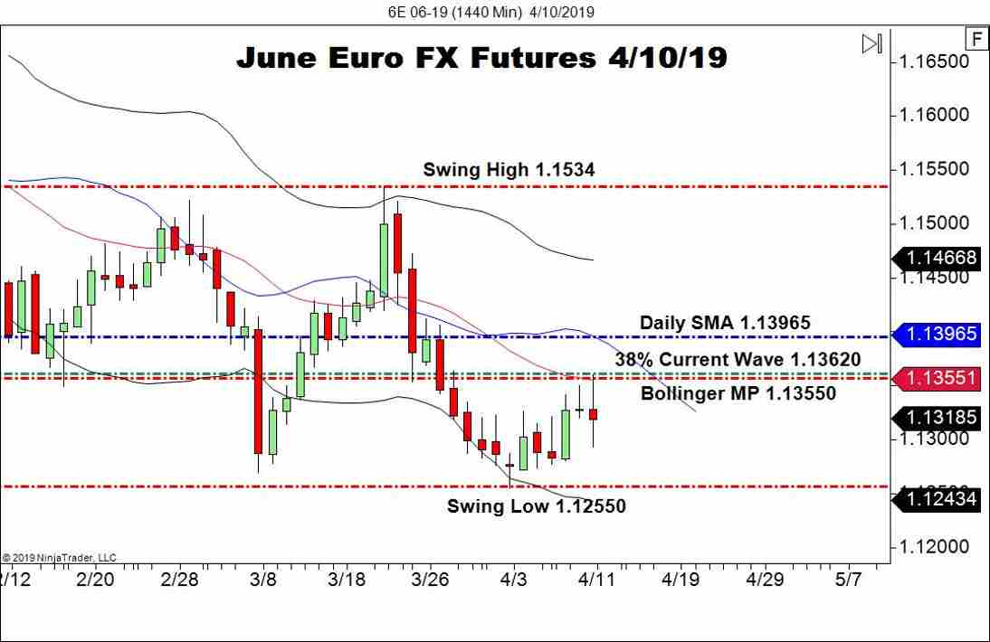 June Euro FX Futures (6E), Daily Chart