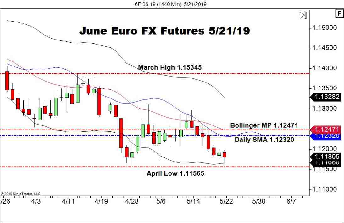 June Euro FX Futures (6E), Daily Chart