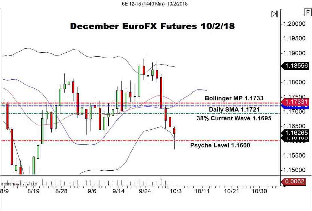 December Euro FX Futures (6E), Daily Chart