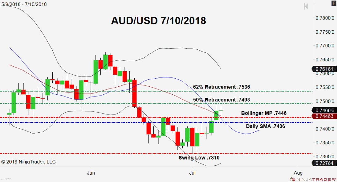 AUD/USD, Daily Chart