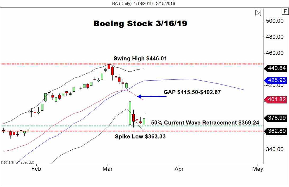 Boeing (BA), Daily Chart