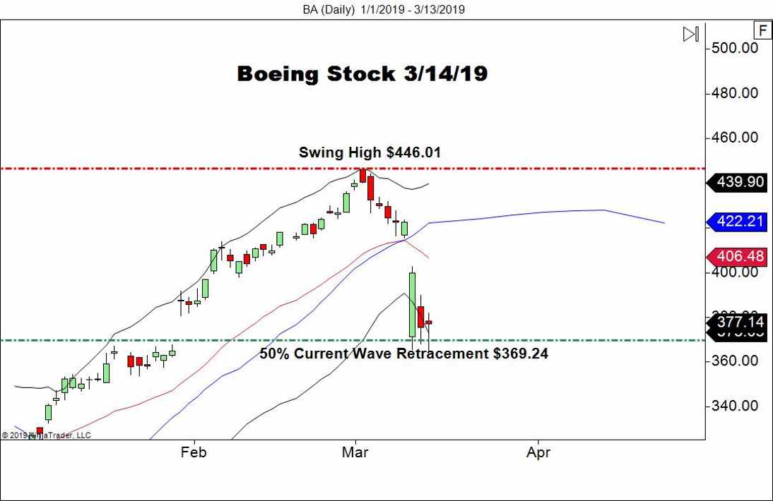 Boeing Stock (BA), Daily Chart