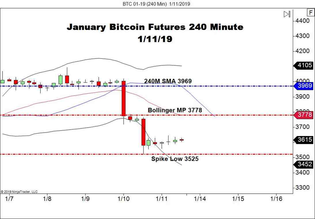 January Bitcoin (BTC) Futures, Daily Chart
