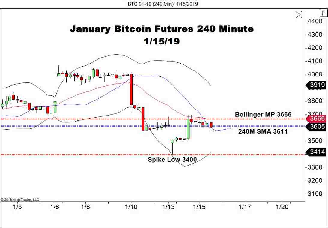 January Bitcoin Futures (BTC), 240 Minute Chart
