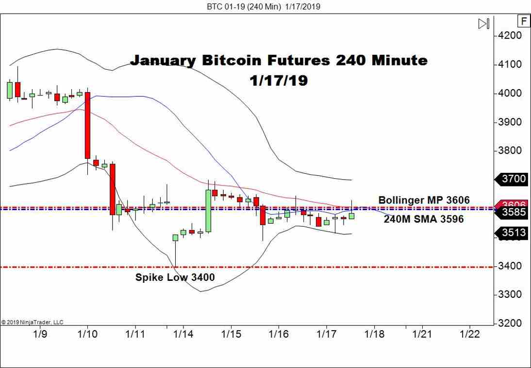 January Bitcoin Futures (BTC), 240-Minute Chart