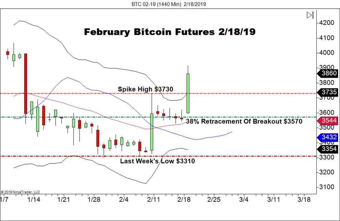 February Bitcoin Futures (BTC), Daily Chart