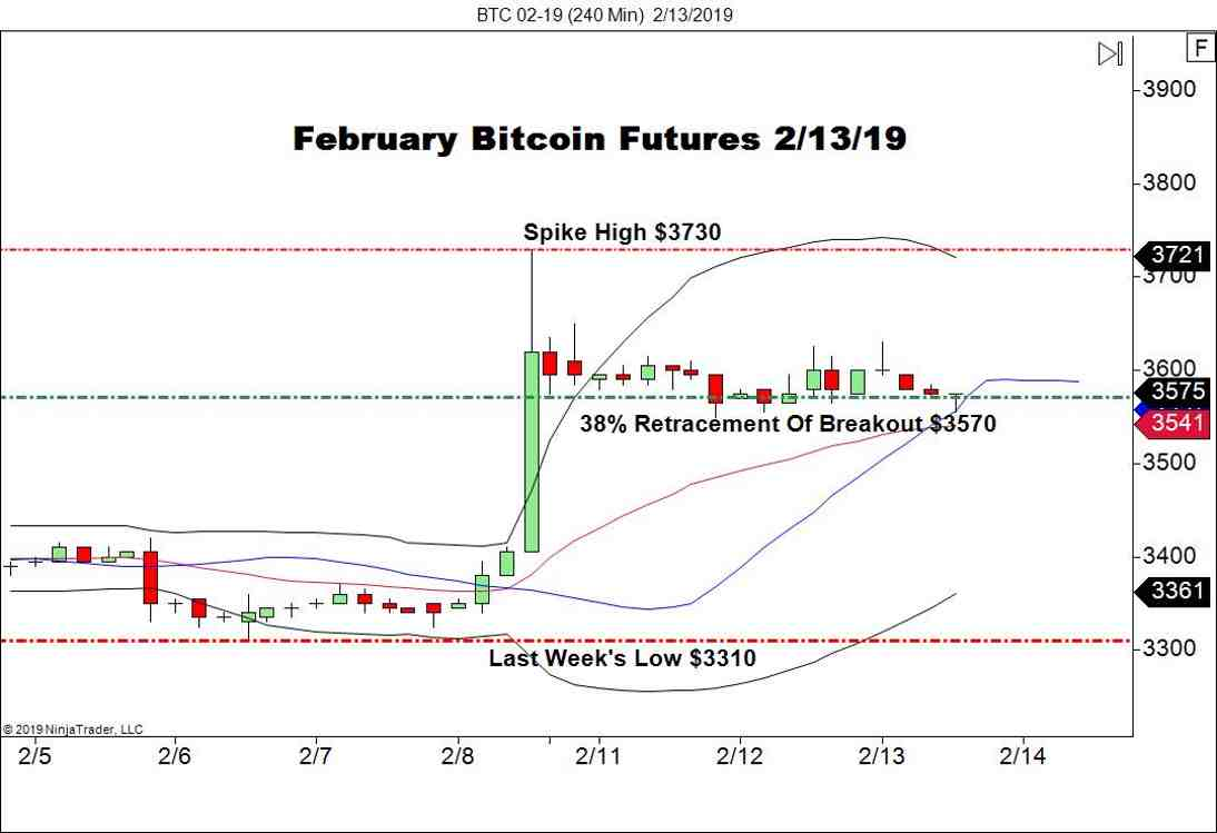 February Bitcoin Futures (BTC), 240 Minute Chart