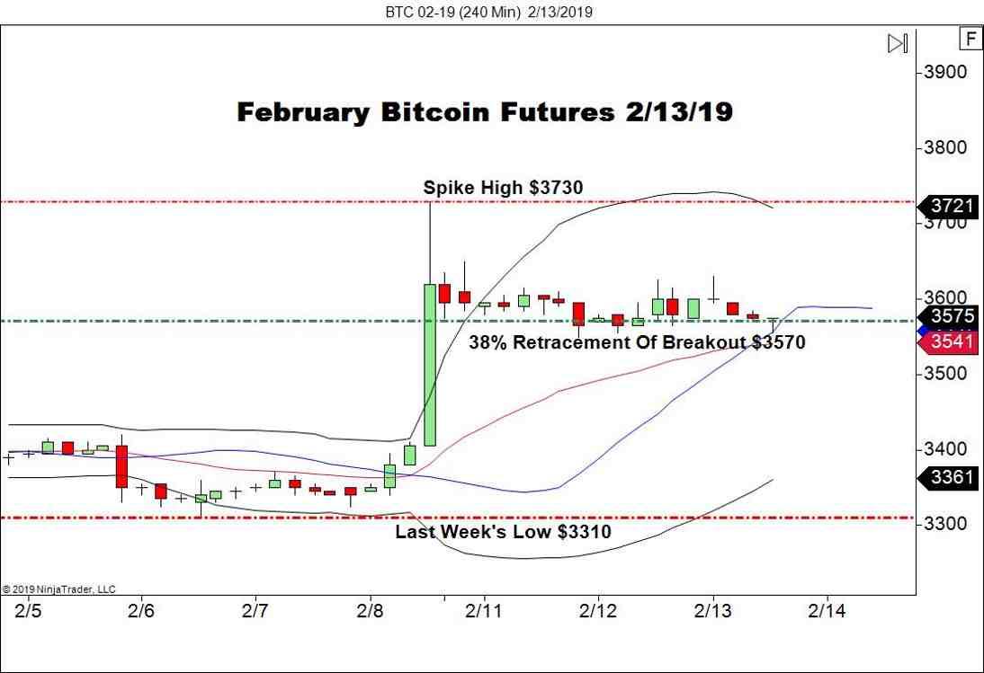 February Bitcoin Futures (BTC), 240 Minute Chart