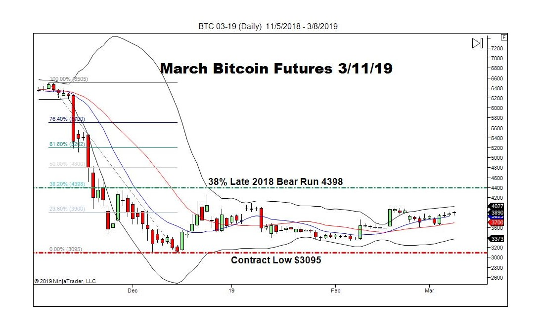 March Bitcoin Futures (BTC), Daily Chart