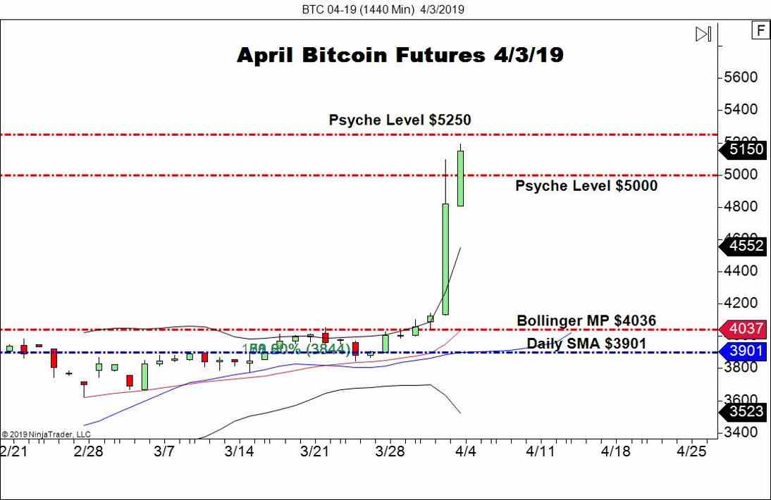 April Bitcoin Futures (BTC), Daily Chart