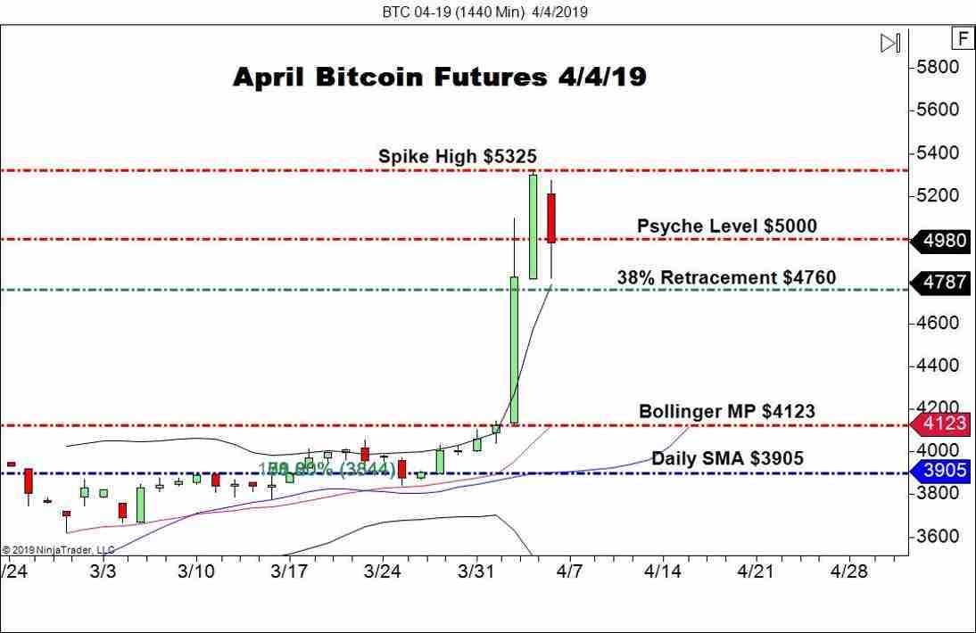 April Bitcoin Futures (BTC), Daily Chart