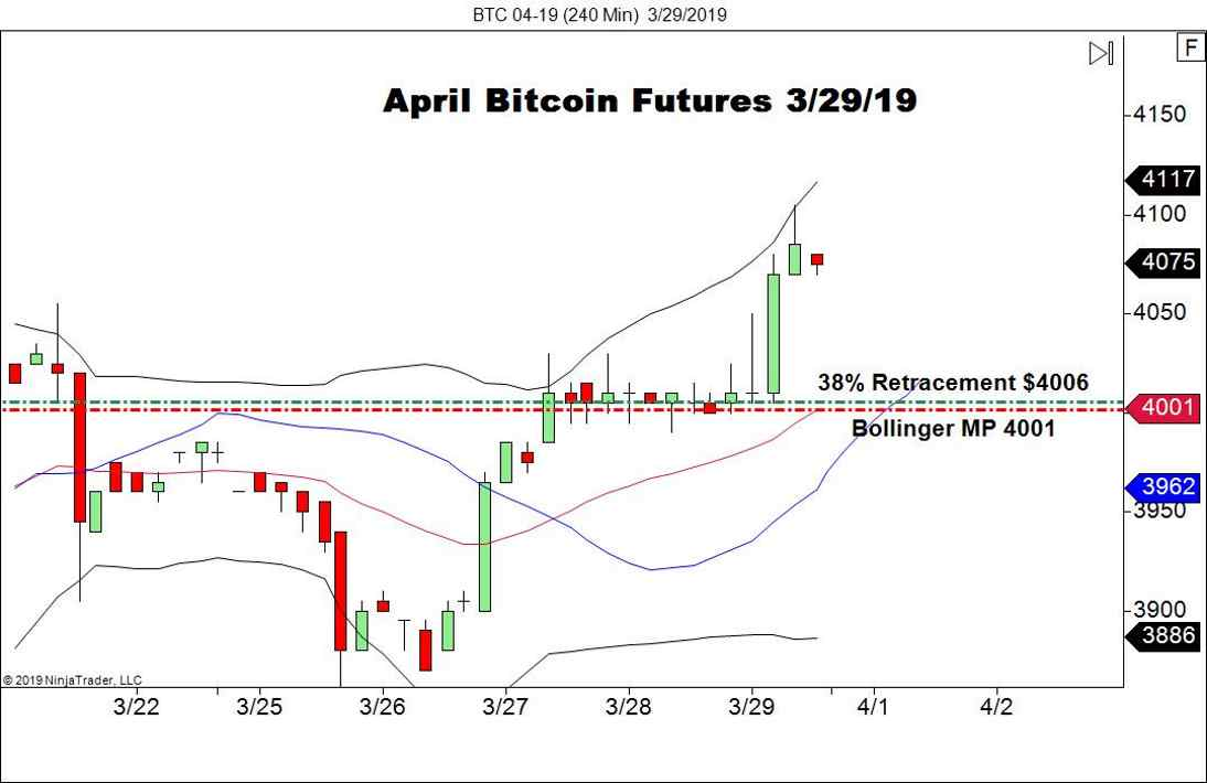 April Bitcoin Futures (BTC), 240 Minute Chart