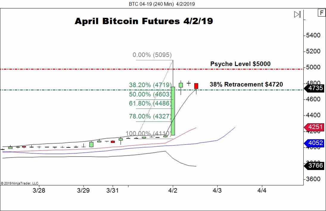 April Bitcoin Futures (BTC), 240-Minute Chart