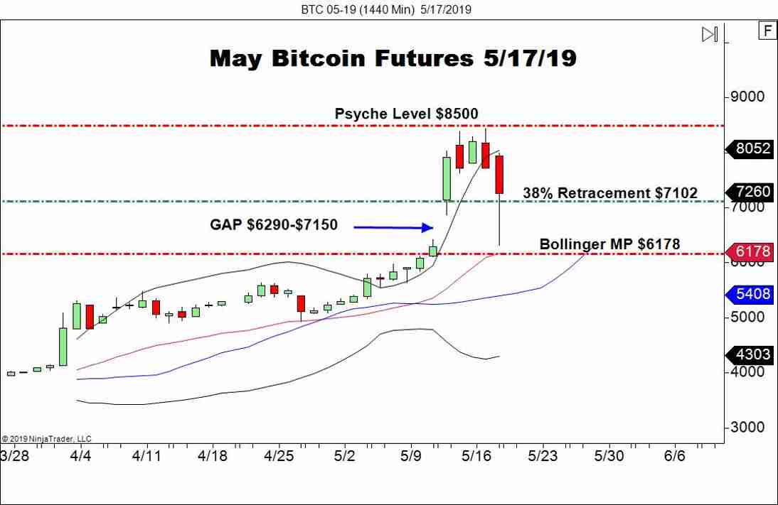 May Bitcoin Futures Fill In The GAP - Forex News by FX Leaders