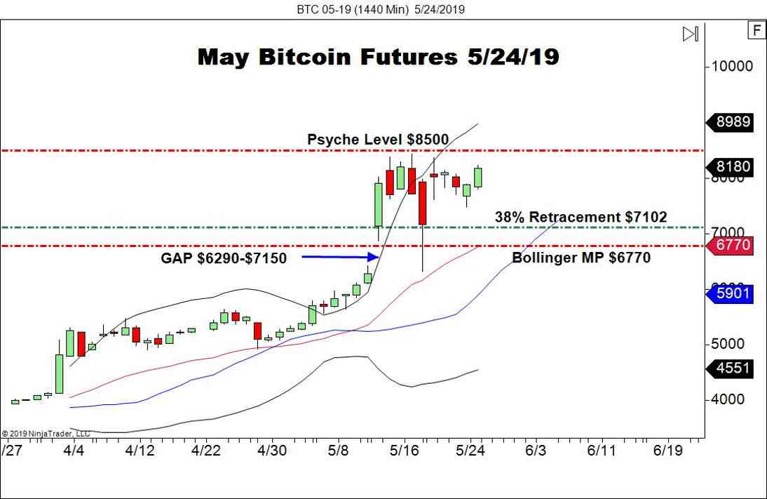 May Bitcoin Futures (BTC), Daily Chart