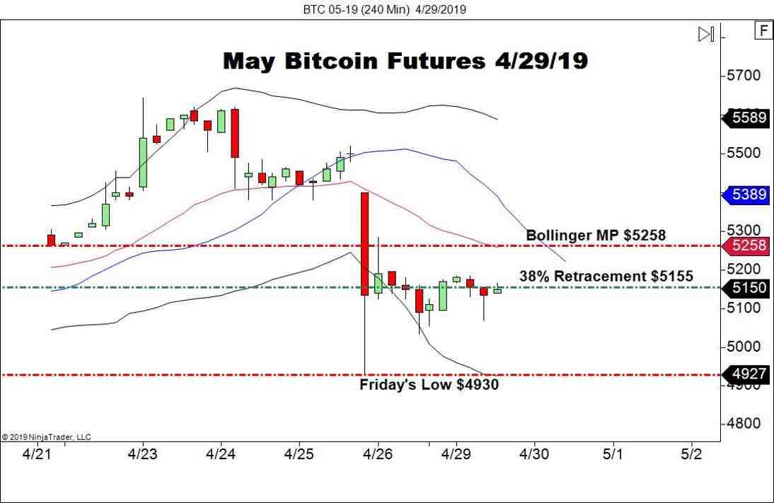 May Bitcoin Futures (BTC), Daily Chart
