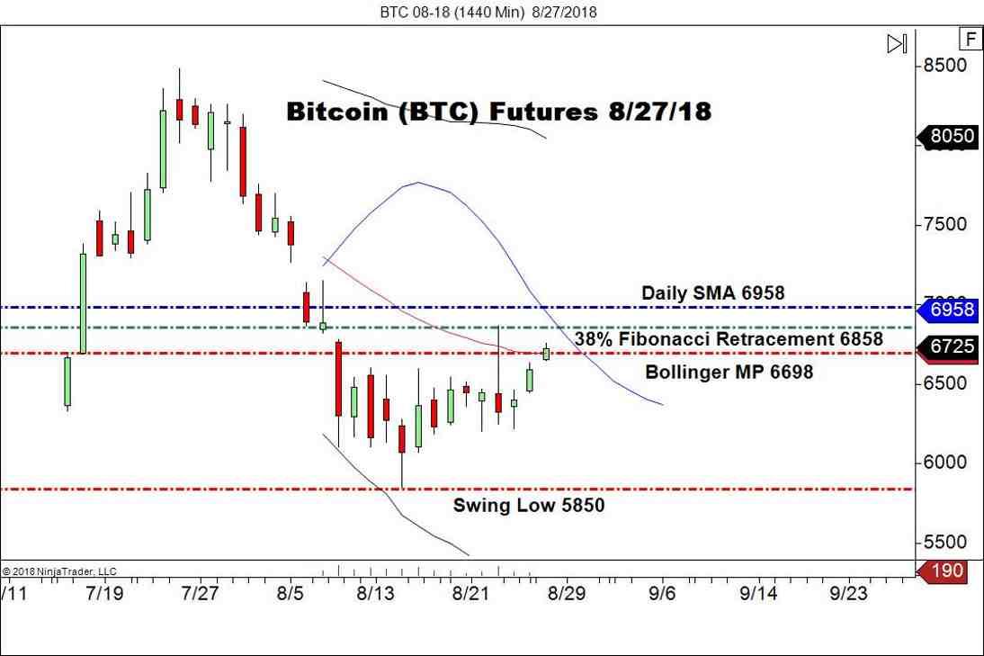 August Bitcoin Futures (BTC), Daily Chart