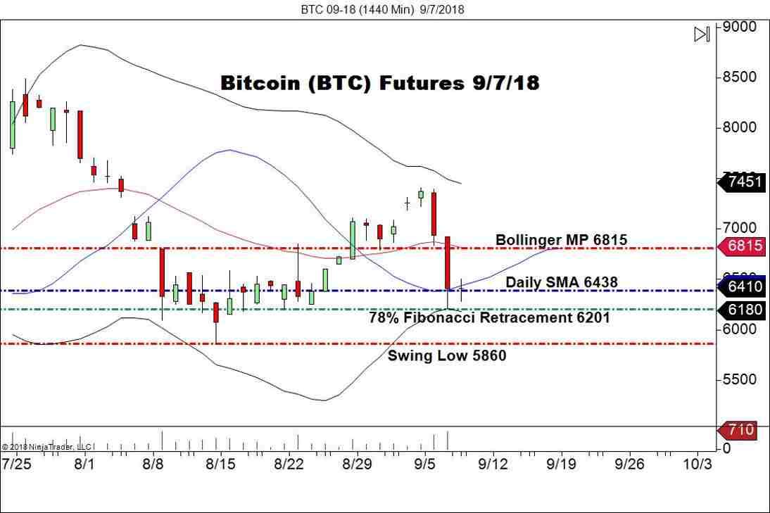 September Bitcoin Futures (BTC), Daily Chart