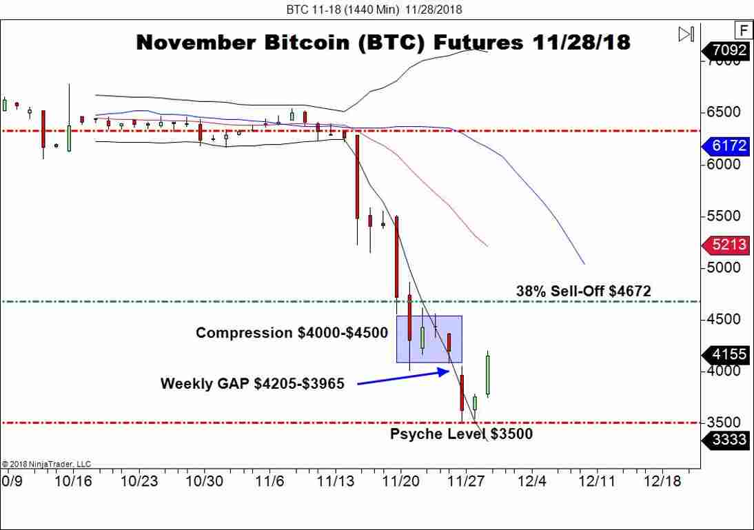 November Bitcoin Futures (BTC), Daily Chart