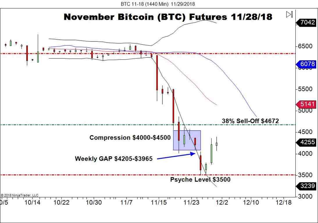 November Bitcoin Futures (BTC), Daily Chart