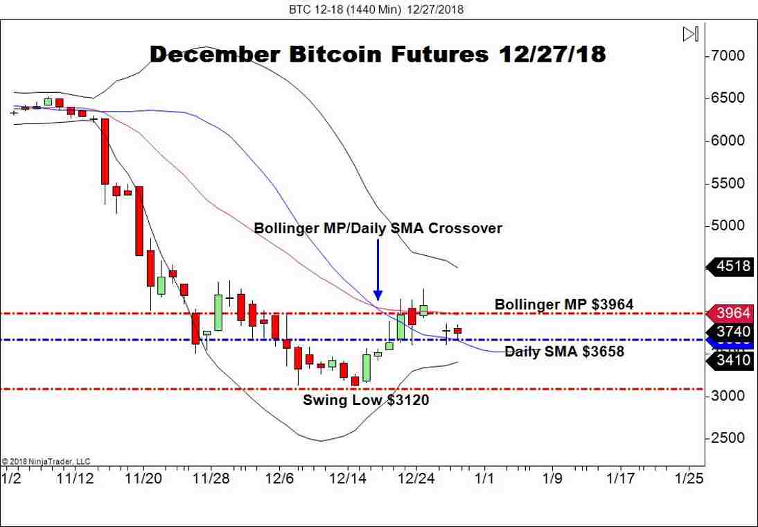 December Bitcoin Futures (BTC), Daily Chart