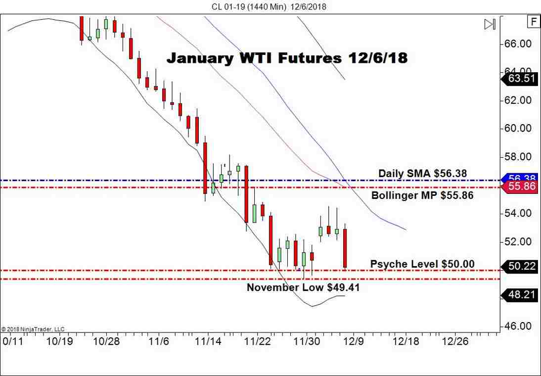January WTI Crude Oil Futures (CL), Daily Chart