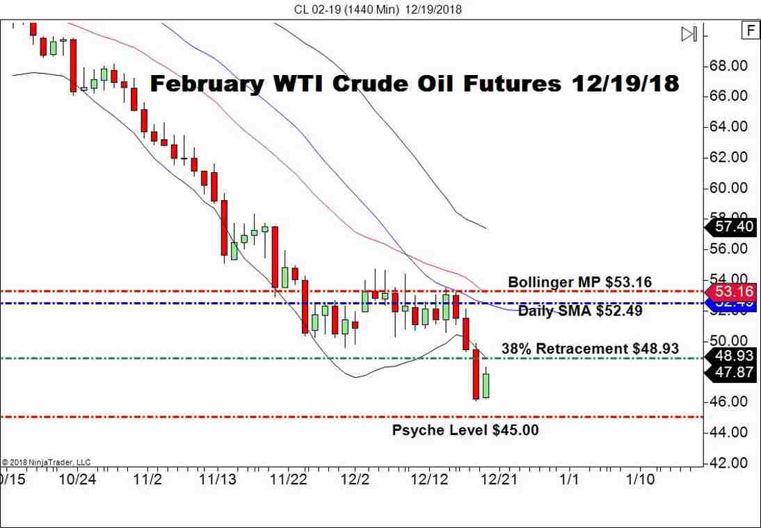 February WTI Crude Oil Futures, Daily Chart