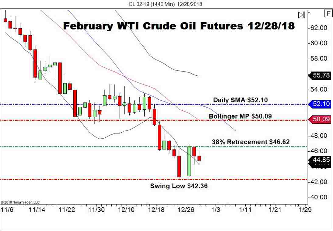 February WTI Crude Oil Futures (CL), Daily Chart