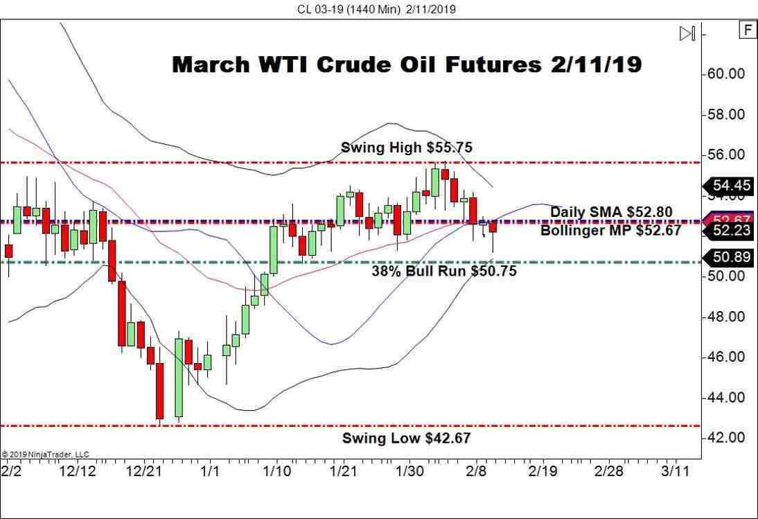 March WTI Crude Oil Futures (CL), Daily Chart