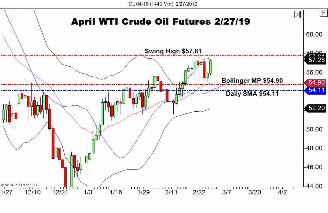 April WTI Crude Oil Futures (CL), Daily Chart