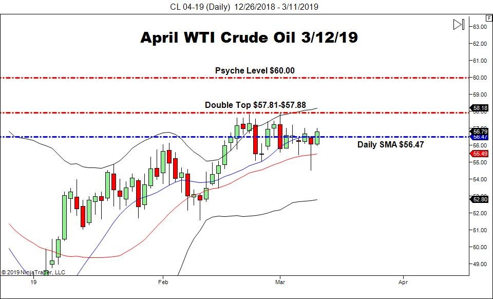 April WTI Crude Oil Futures (CL), Daily Chart