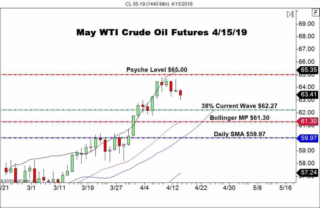 May WTI Crude Oil Futures (CL), Daily Chart