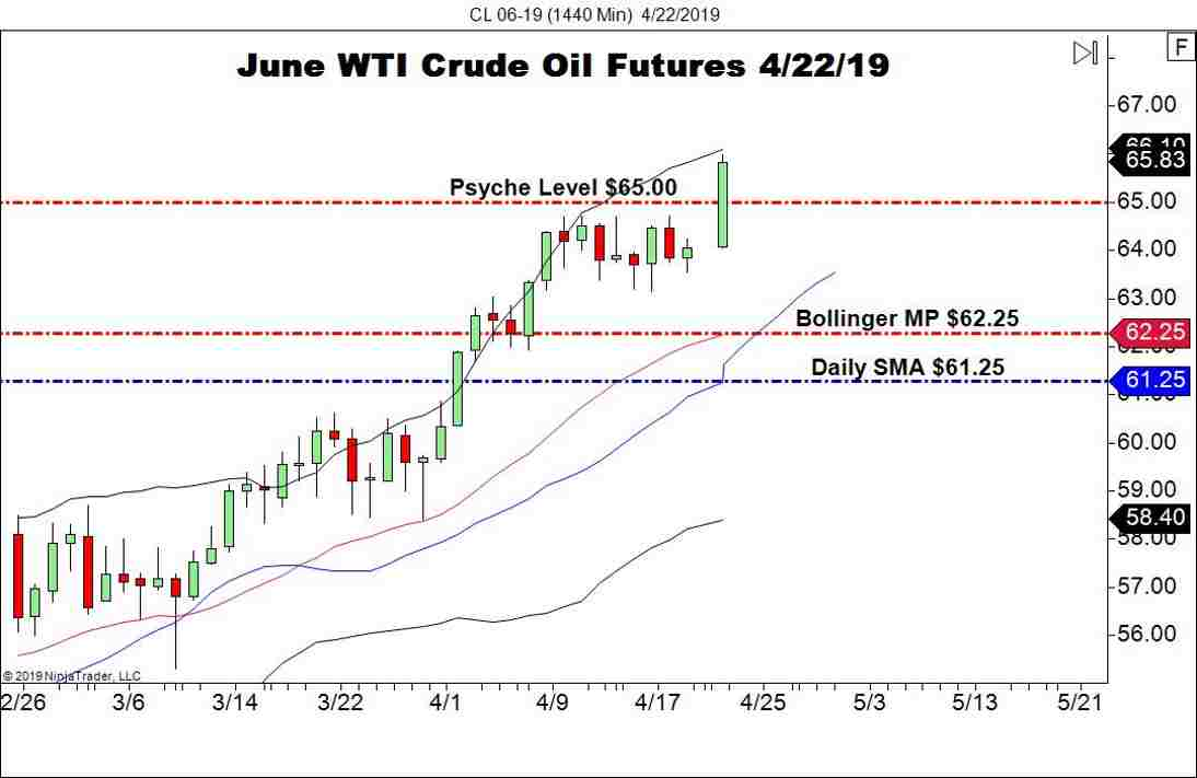 June WTI Crude Oil (CL), Daily Chart