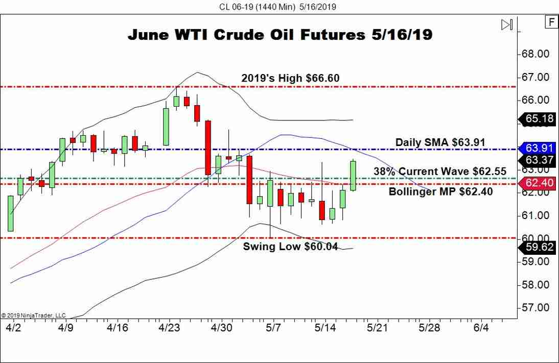 June WTI Crude Oil Futures (CL), Daily Chart