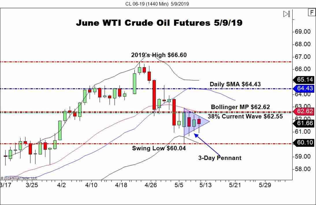 June WTI Crude Oil Futures (CL), Daily Chart