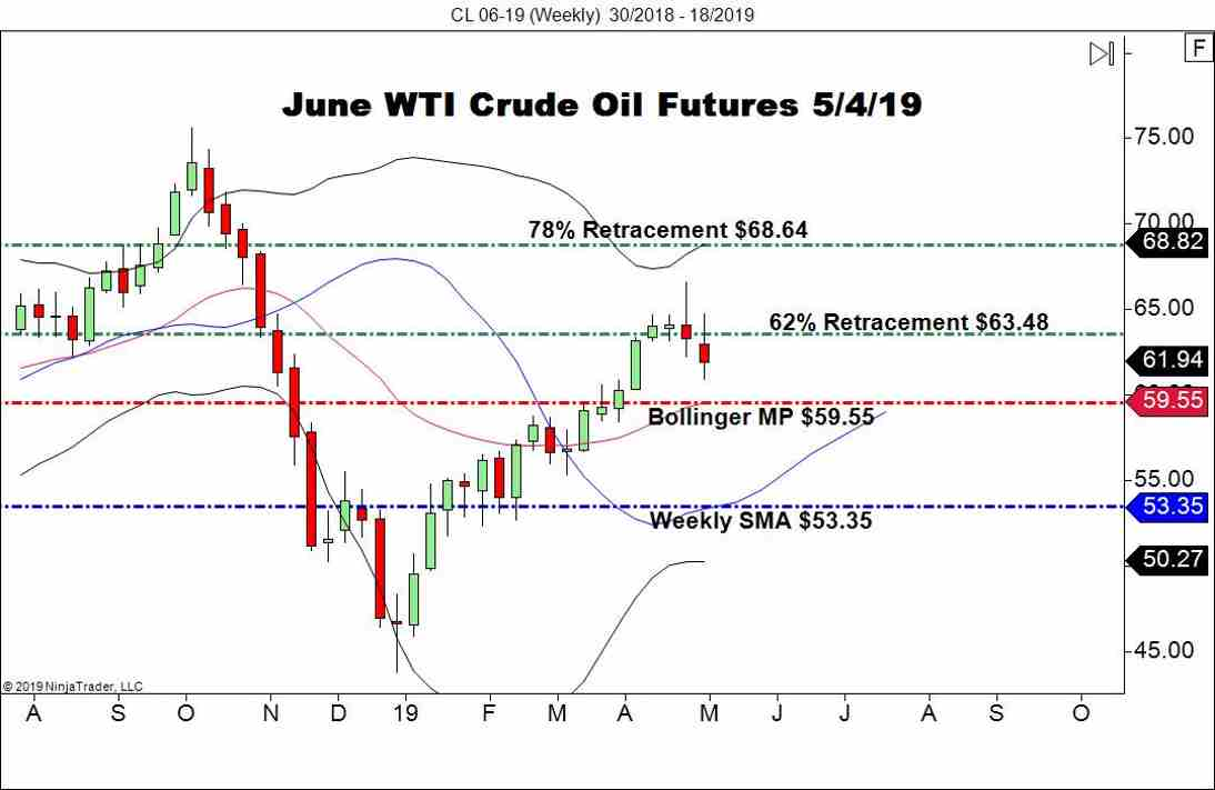 June WTI Crude Oil Futures (CL), Weekly Chart