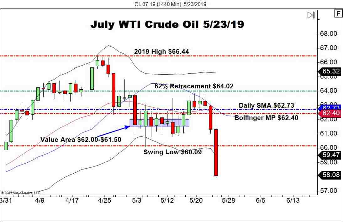A Pre-Memorial Day Crash For WTI Crude - Forex News by FX Leaders
