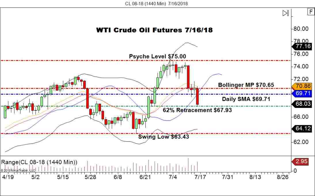 August WTI Crude Futures (CL), Daily Chart