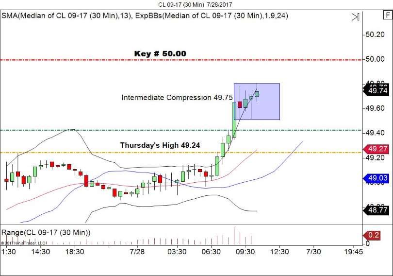 Crude Oil 30 Minute Chart