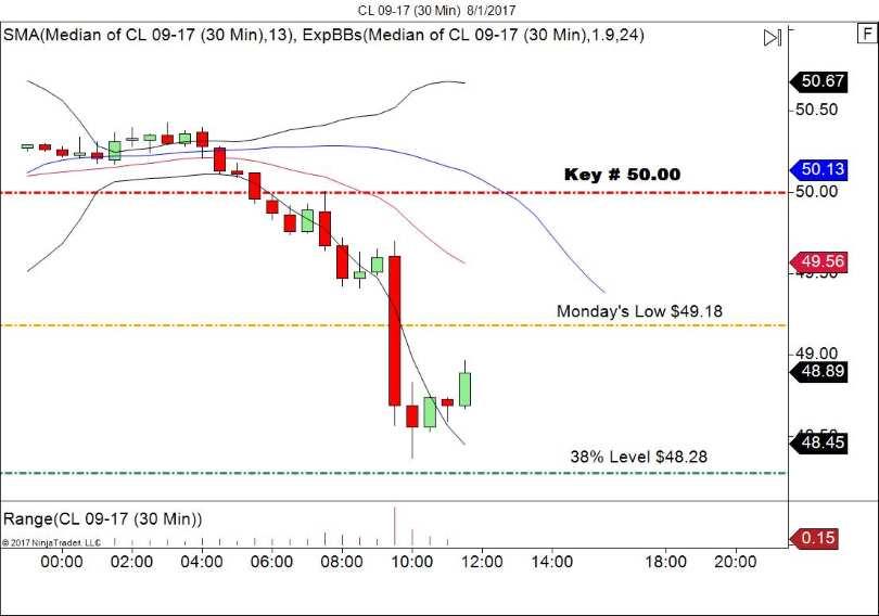 WTI Crude Oil Intraday Outlook
