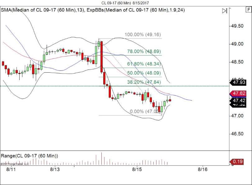 60 Minute Crude Oil Chart
