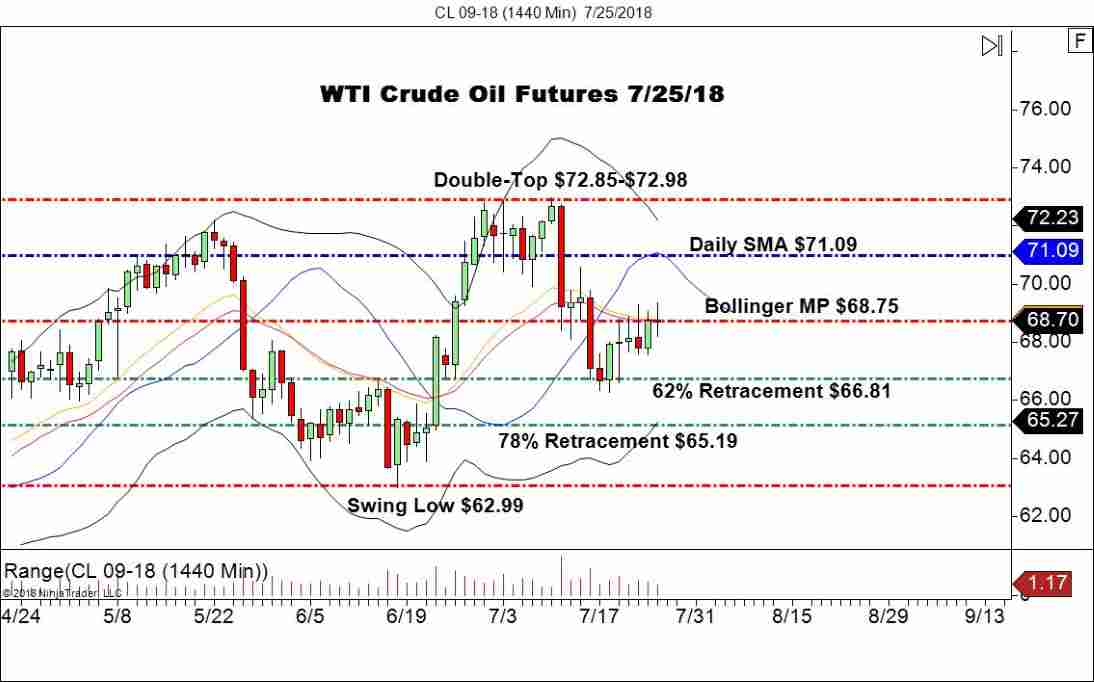 September WTI Crude Oil Futures (CL), Daily Chart