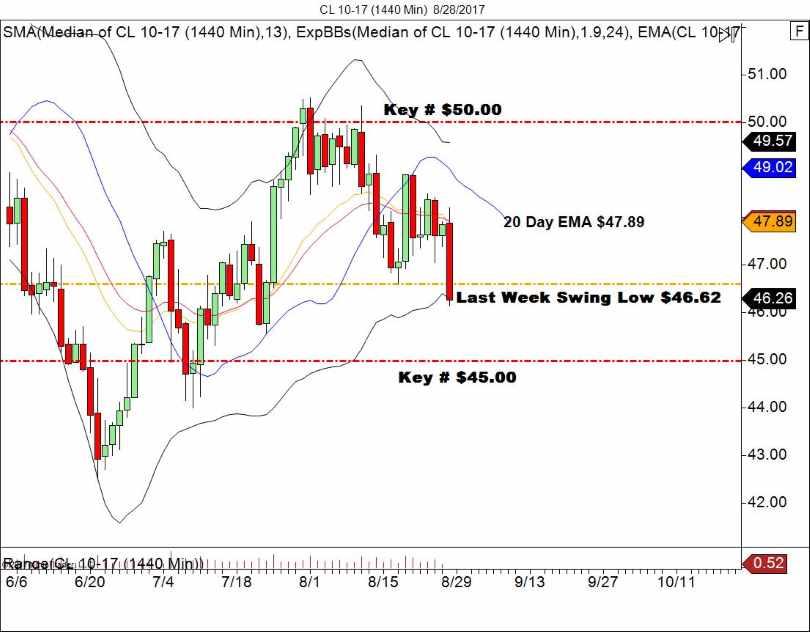 WTI Daily Chart